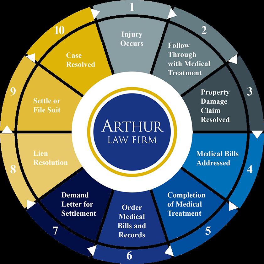 Personal Injury Process wheel